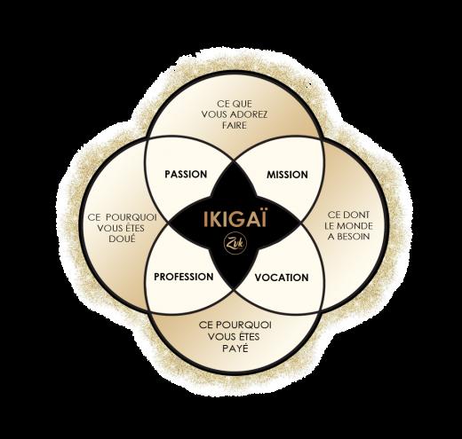 Trouver sa voie grâce à l'Ikigaï